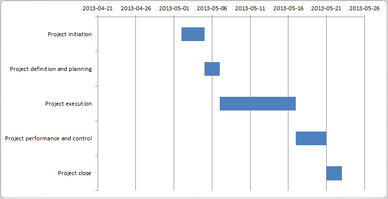 Project Followup With Gantt Charts In Excel Andreasbylund